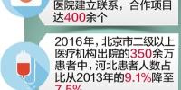 """河北260余家医院与京津""""结亲"""" - Hebnews.Cn"""