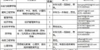 事业单位事业编!河北最新招聘近千人 - 石家庄网络广播电视台