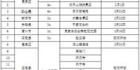 第二批开放景区名单 - 中国新闻社河北分社